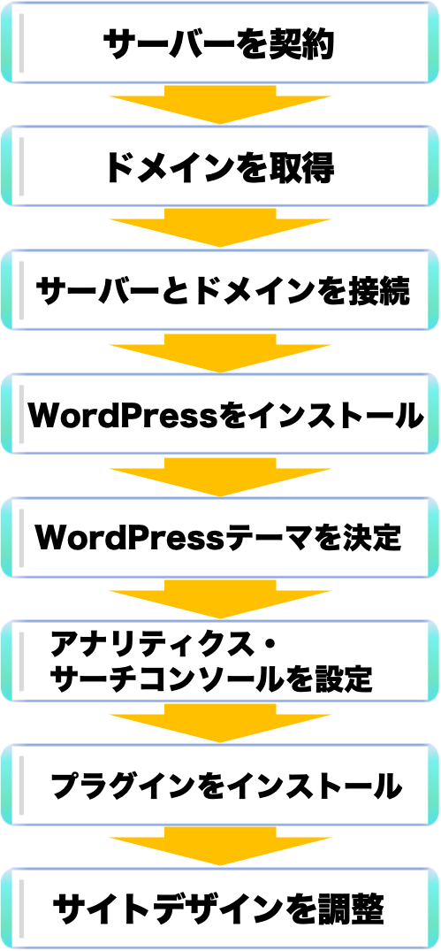 WordPress 流れ